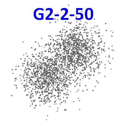 Clustering datasets